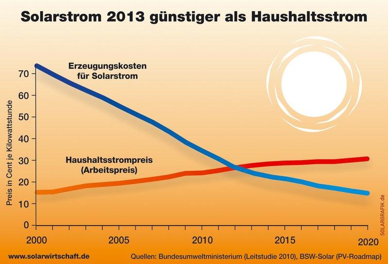 Erzeugungskosten Solarstrom vs. Haushaltstrom